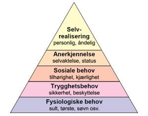 Maslows pyramide